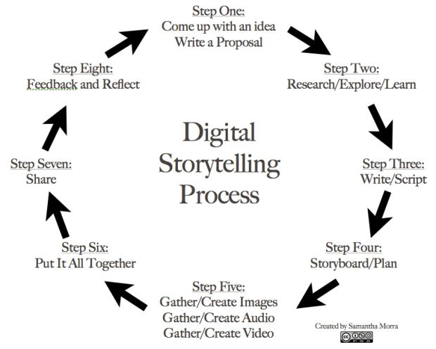 Digitization Cycle